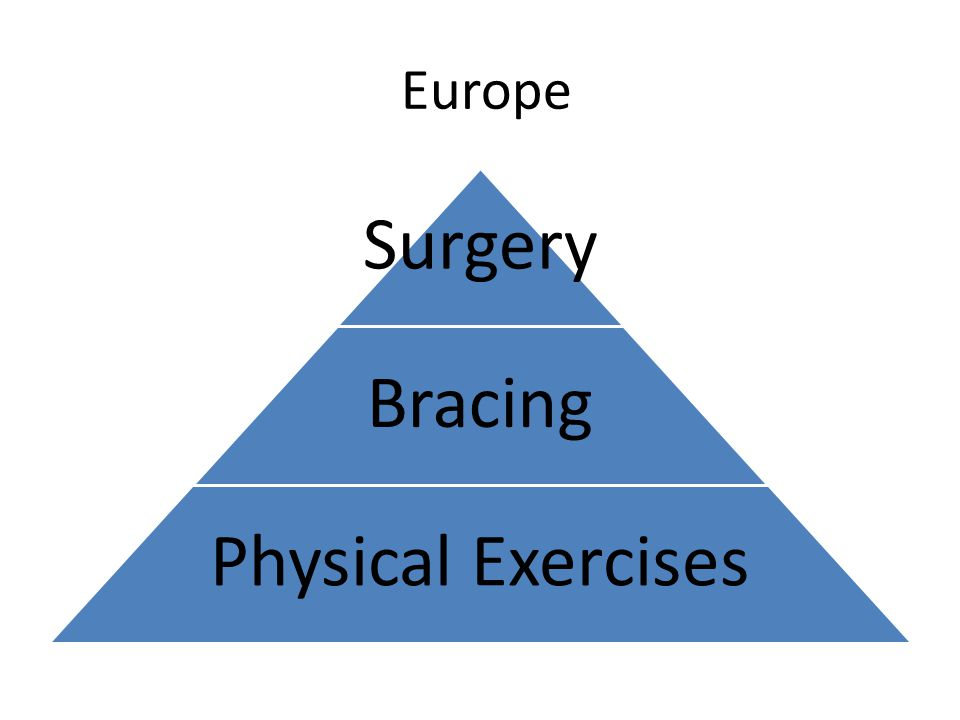 Europe Surgery Bracing Physical Exercises