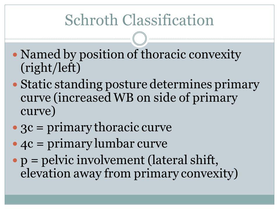 Schroth Classification