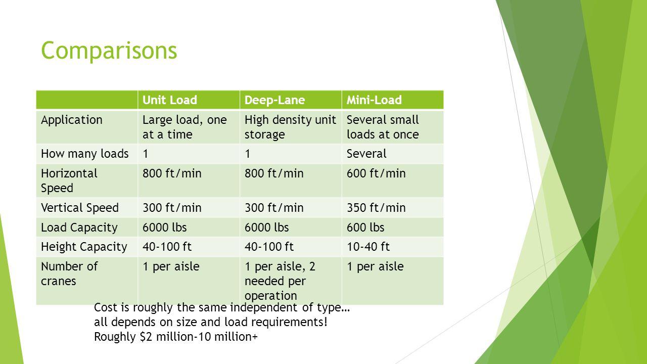 Comparisons Unit Load Deep-Lane Mini-Load Application