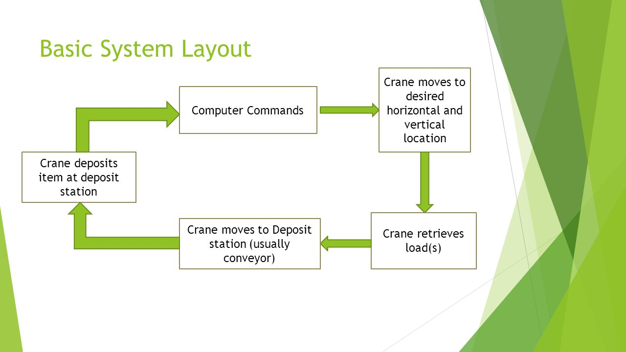 Basic System Layout Crane moves to desired horizontal and vertical location. Computer Commands. Crane deposits item at deposit station.