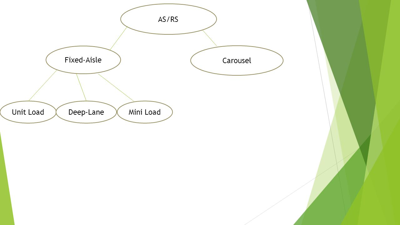 AS/RS Fixed-Aisle. Carousel. Unit Load. Deep-Lane. Mini Load. Unit Load. Deep-Lane. Mini Load.