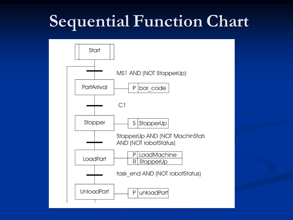 Sequential Function Chart
