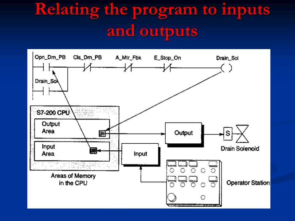 Relating the program to inputs and outputs