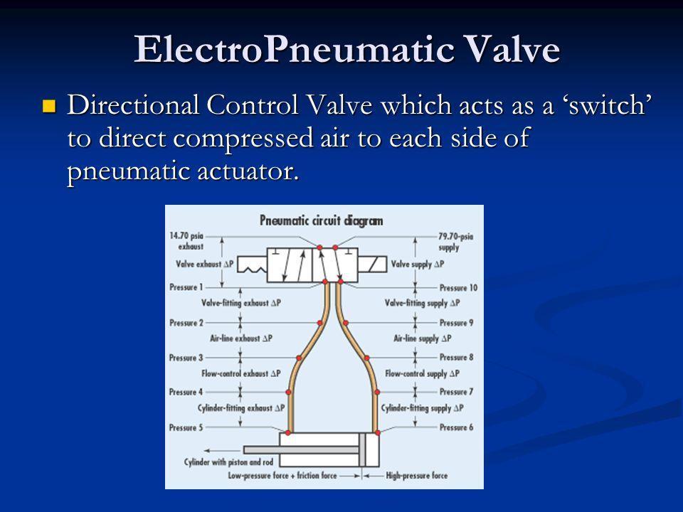 ElectroPneumatic Valve