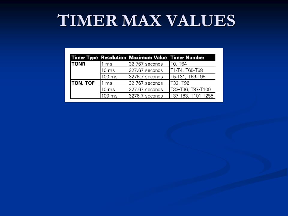 TIMER MAX VALUES