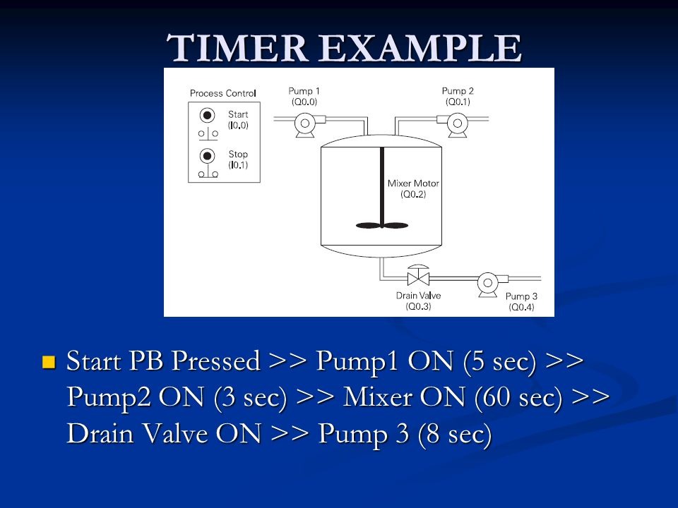 TIMER EXAMPLE Start PB Pressed >> Pump1 ON (5 sec) >> Pump2 ON (3 sec) >> Mixer ON (60 sec) >> Drain Valve ON >> Pump 3 (8 sec)