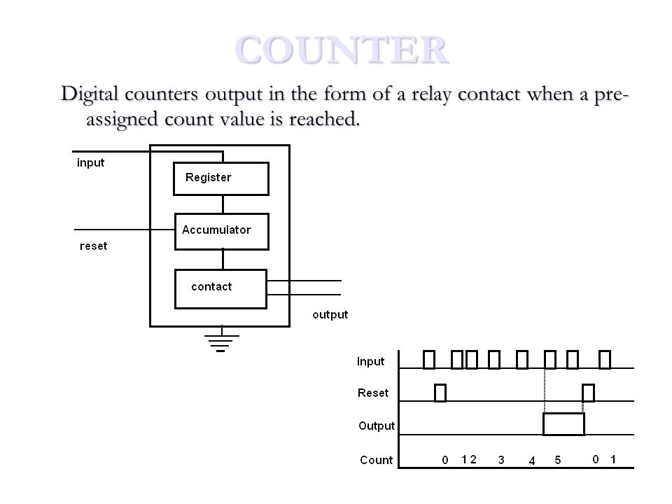 COUNTER Digital counters output in the form of a relay contact when a pre-assigned count value is reached.