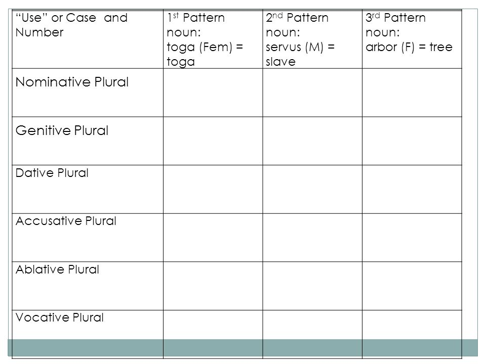 Nominative Plural Genitive Plural Use or Case and Number