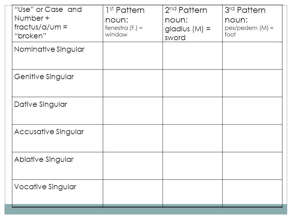 1st Pattern noun: 2nd Pattern noun: 3rd Pattern noun: