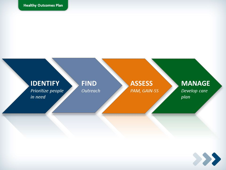 IDENTIFY FIND ASSESS MANAGE Prioritize people in need Outreach