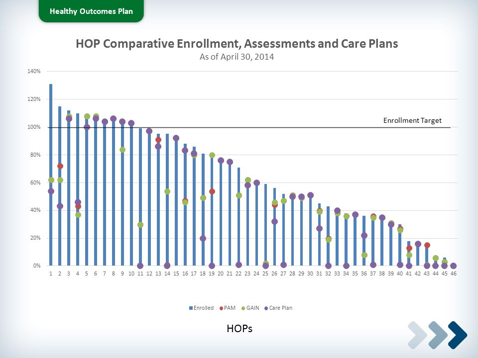 HOP Comparative Enrollment, Assessments and Care Plans