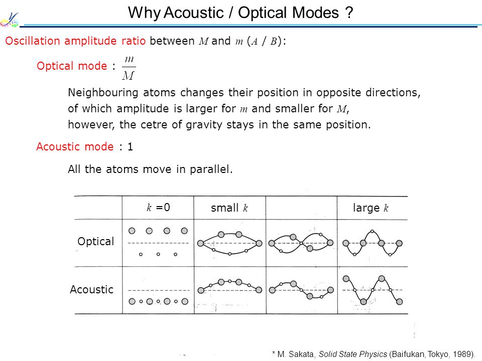 Why Acoustic / Optical Modes