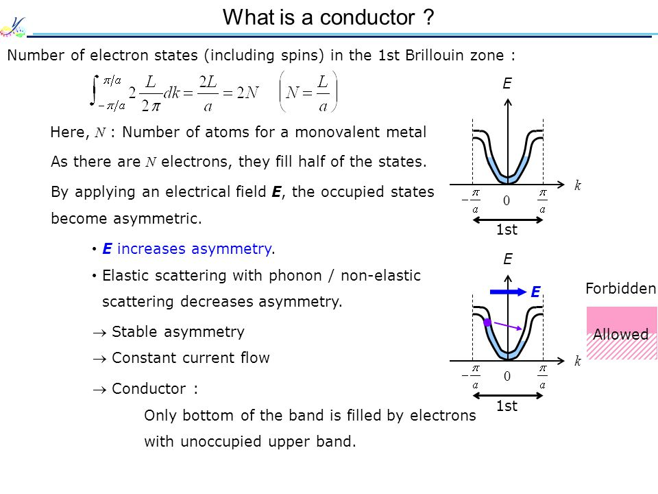 What is a conductor Number of electron states (including spins) in the 1st Brillouin zone : E. k.