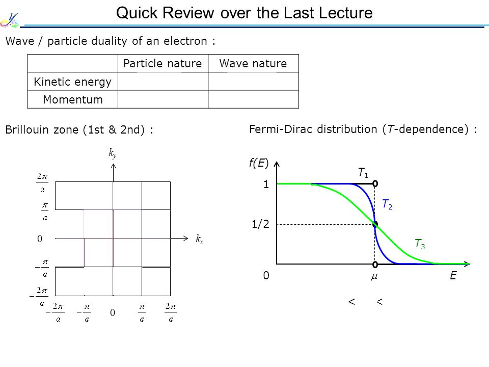 Quick Review over the Last Lecture