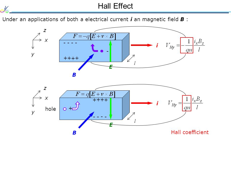Hall Effect - - - - - + + + + + + + + + - - - -