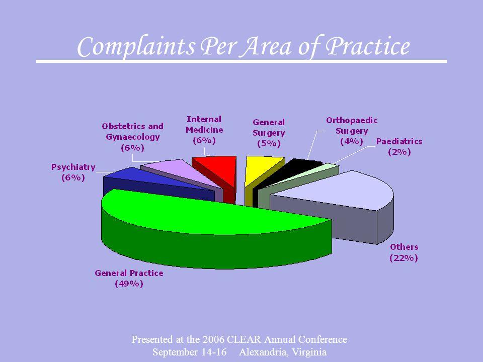 Complaints Per Area of Practice