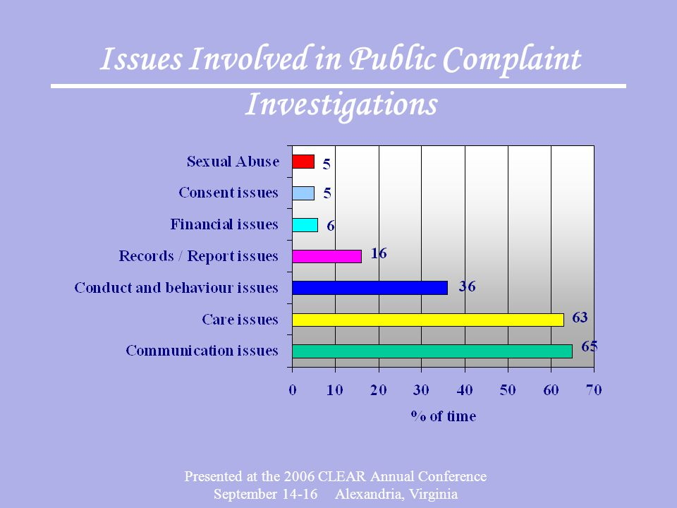 Issues Involved in Public Complaint Investigations