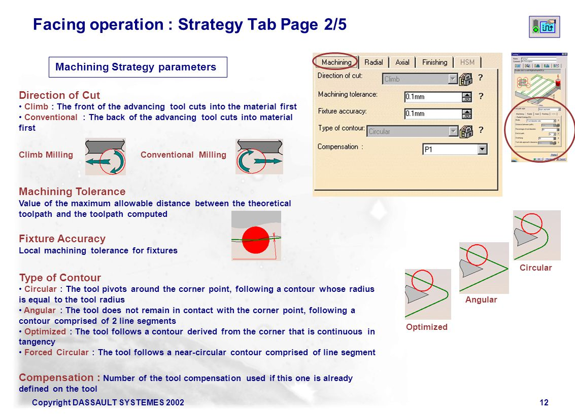 Facing operation : Strategy Tab Page 2/5