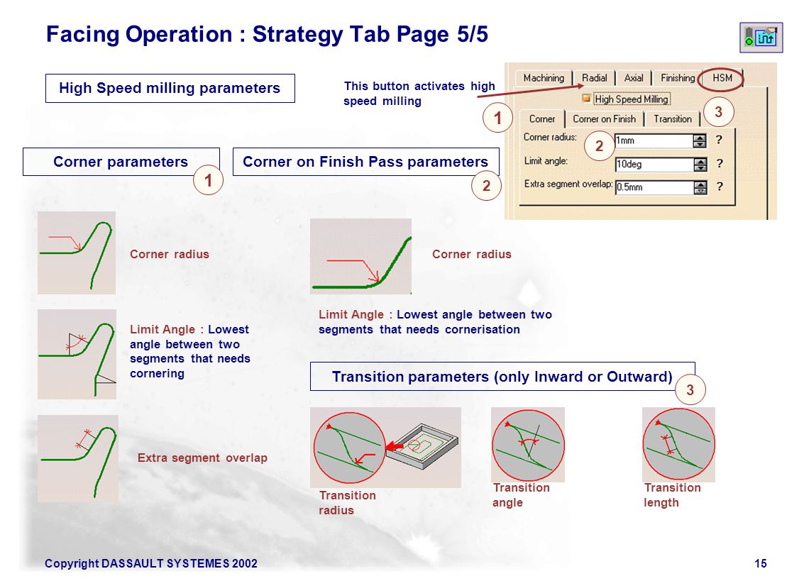 Facing Operation : Strategy Tab Page 5/5
