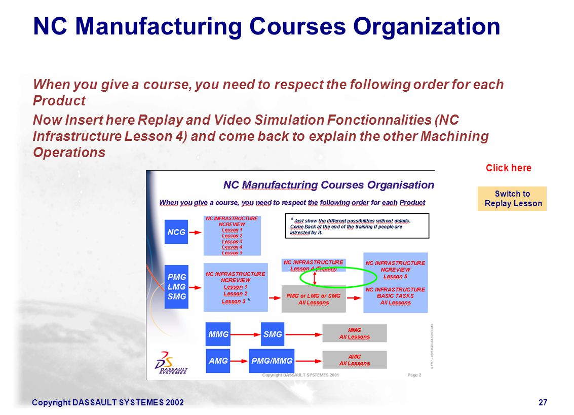 NC Manufacturing Courses Organization