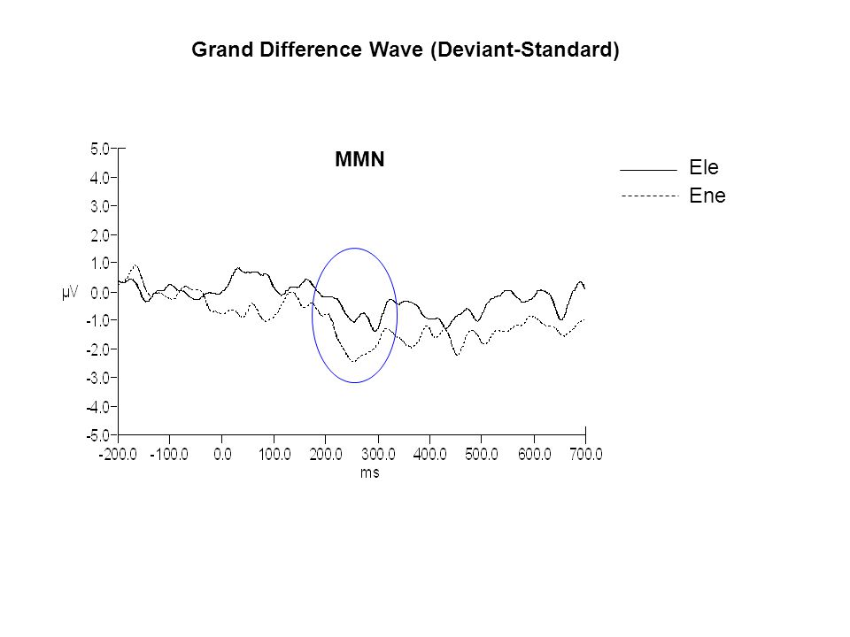Grand Difference Wave (Deviant-Standard)