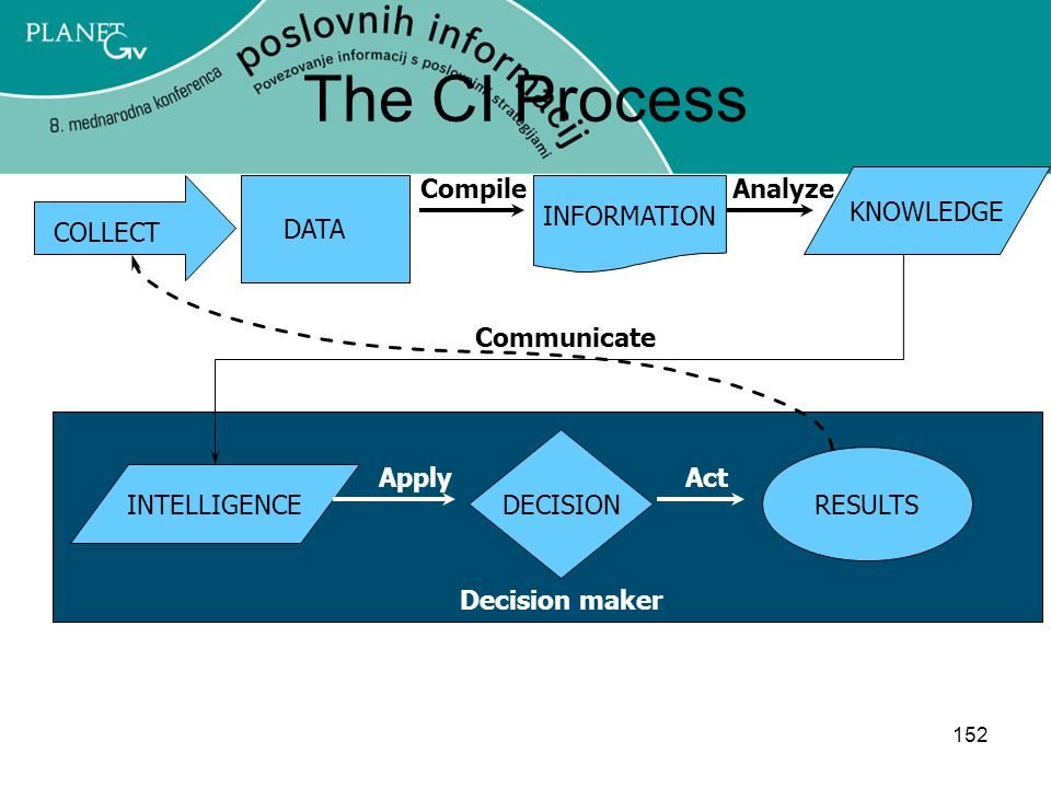 The CI Process Compile Analyze KNOWLEDGE INFORMATION DATA COLLECT