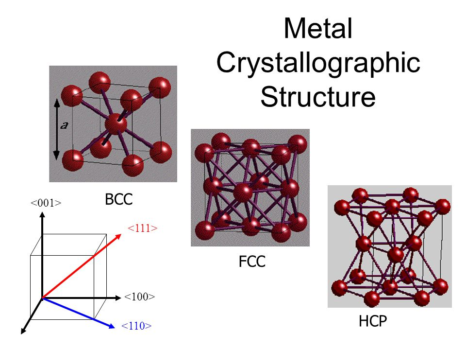 Metal Crystallographic Structure