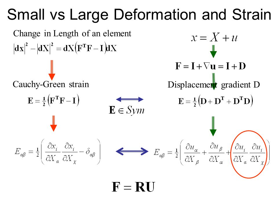 Small vs Large Deformation and Strain