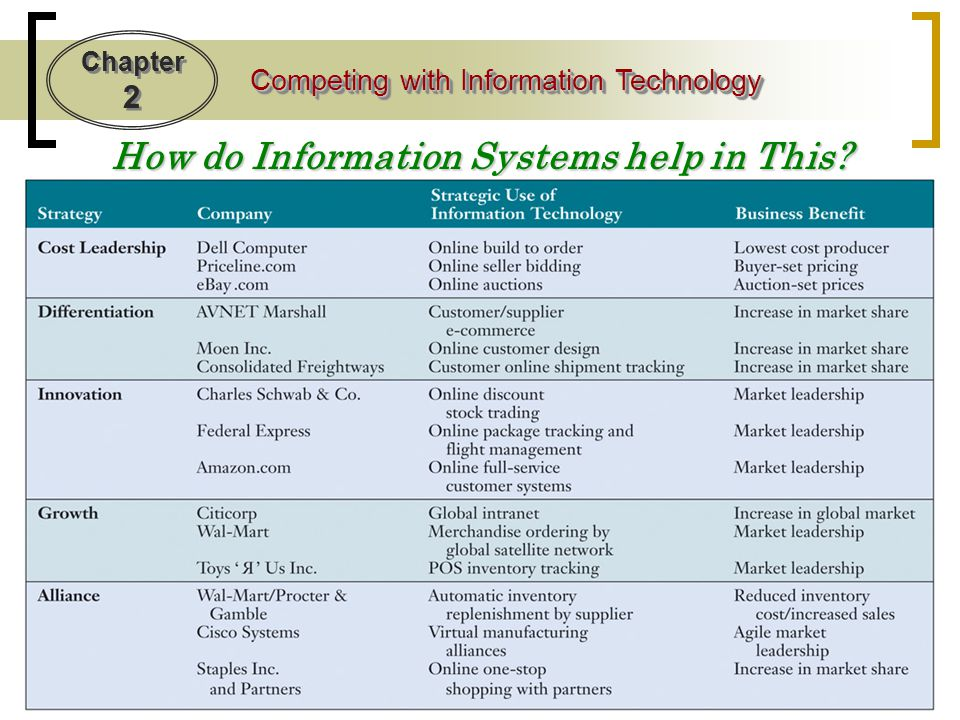 How do Information Systems help in This