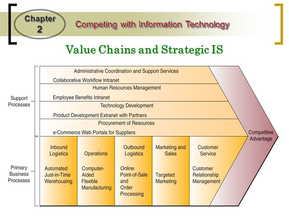 Value Chains and Strategic IS