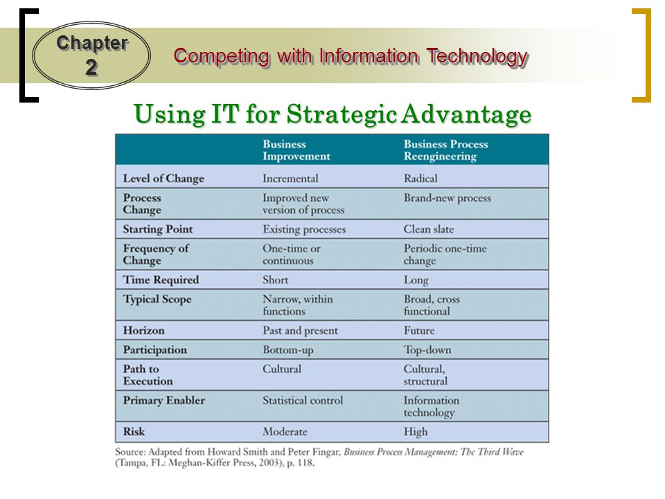 Using IT for Strategic Advantage
