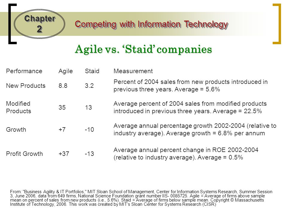 Agile vs. 'Staid' companies