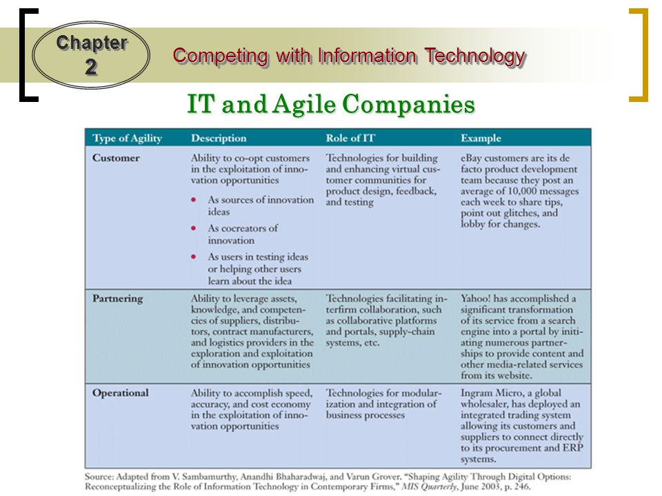 IT and Agile Companies Forming a virtual company can be one of the most important strategic uses of information technology.