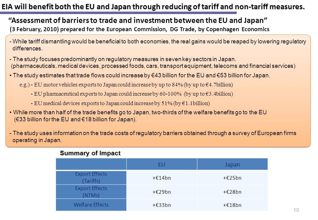 EIA will benefit both the EU and Japan through reducing of tariff and non-tariff measures.