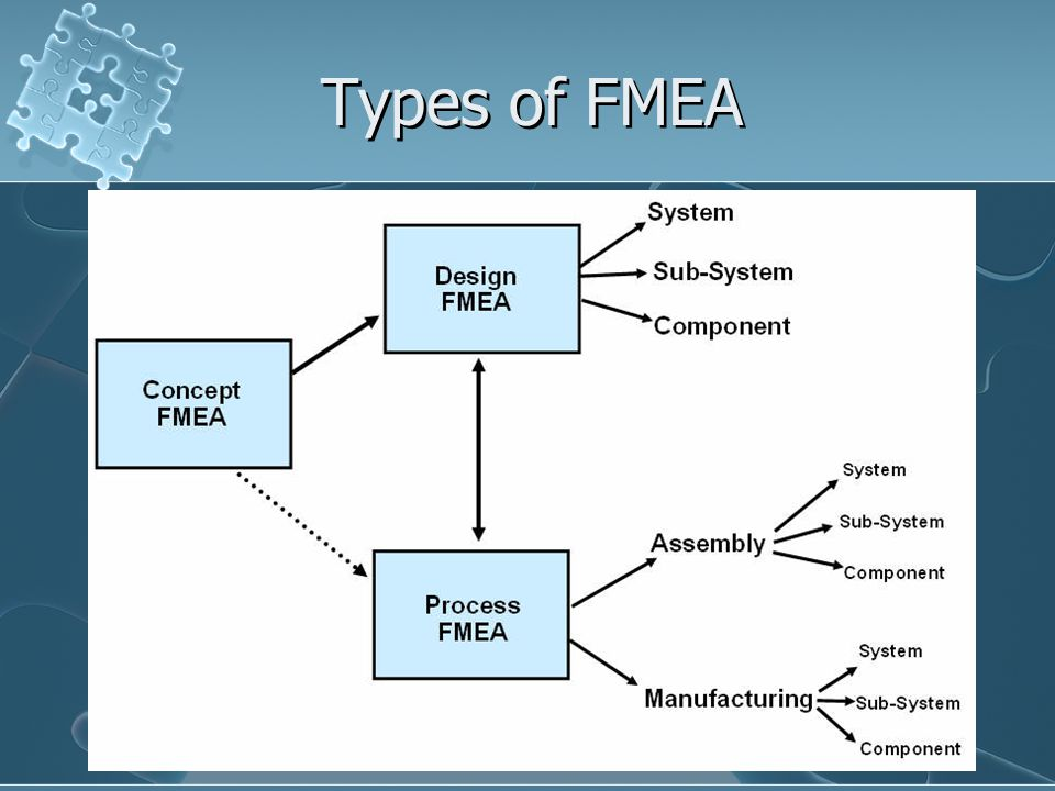 Types of FMEA These are the two types of FMEAs. We have the design FMEA and the process FMEA. The main difference between the two is that: