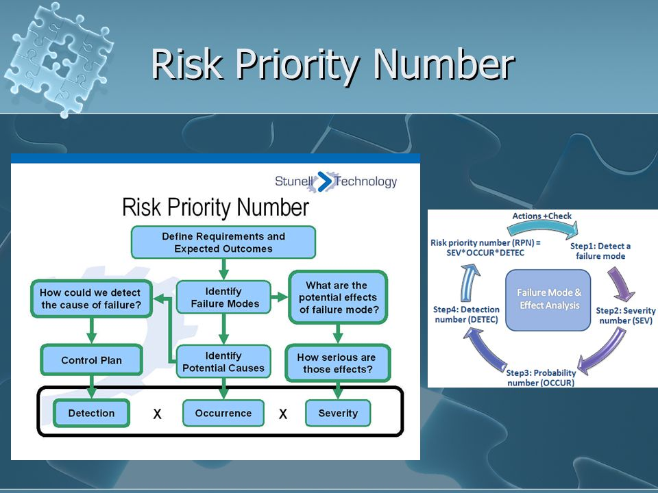 Risk Priority Number These flow charts are a visual on how to obtain the risk priority number.