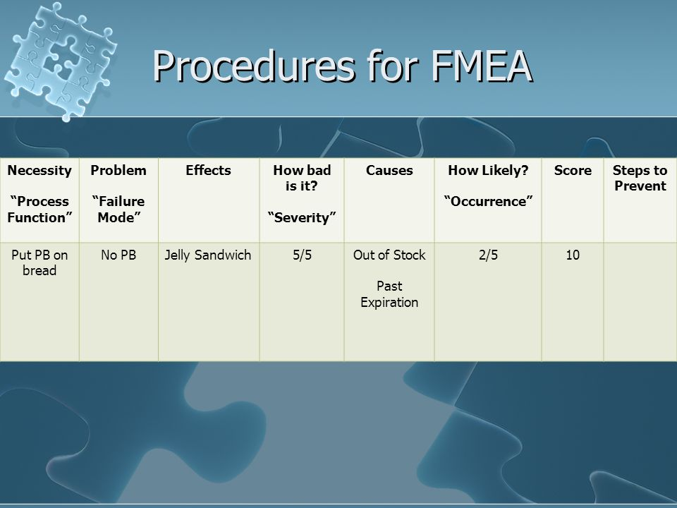 Procedures for FMEA Necessity Process Function Problem