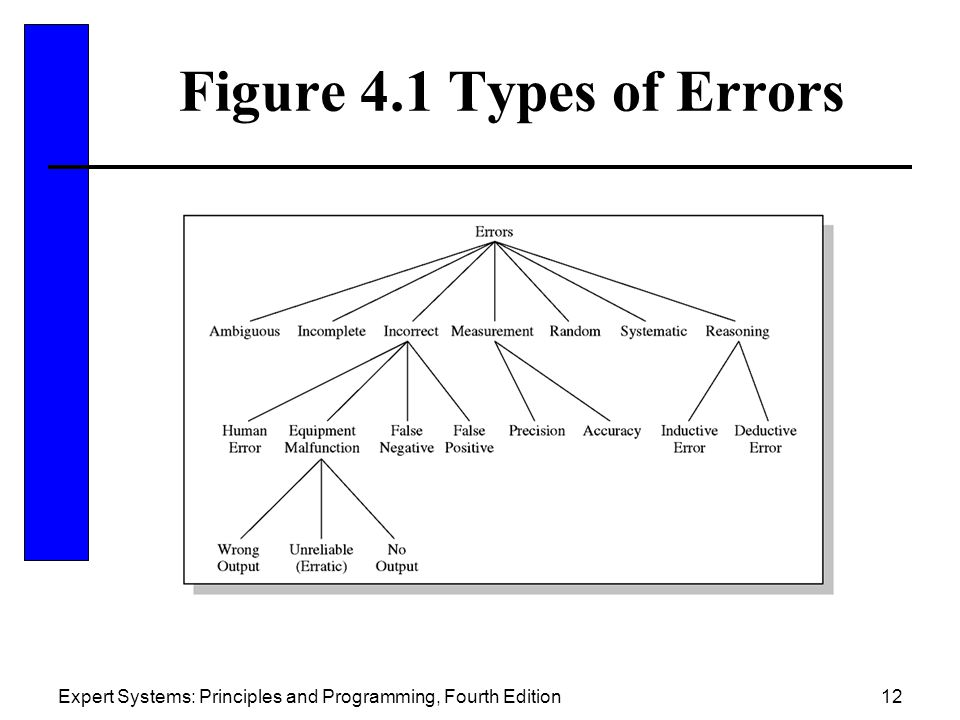 Figure 4.1 Types of Errors Expert Systems: Principles and Programming, Fourth Edition