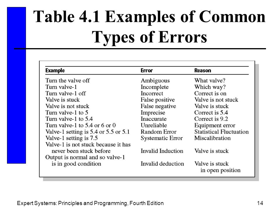 Table 4.1 Examples of Common Types of Errors