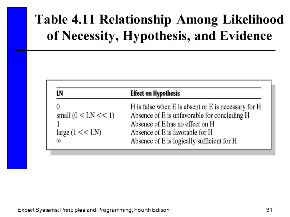Table 4.11 Relationship Among Likelihood of Necessity, Hypothesis, and Evidence