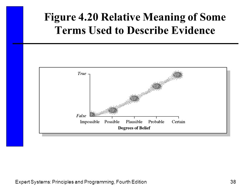 Figure 4.20 Relative Meaning of Some Terms Used to Describe Evidence