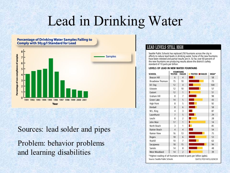 Lead in Drinking Water Sources: lead solder and pipes