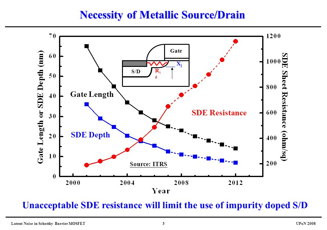 Necessity of Metallic Source/Drain