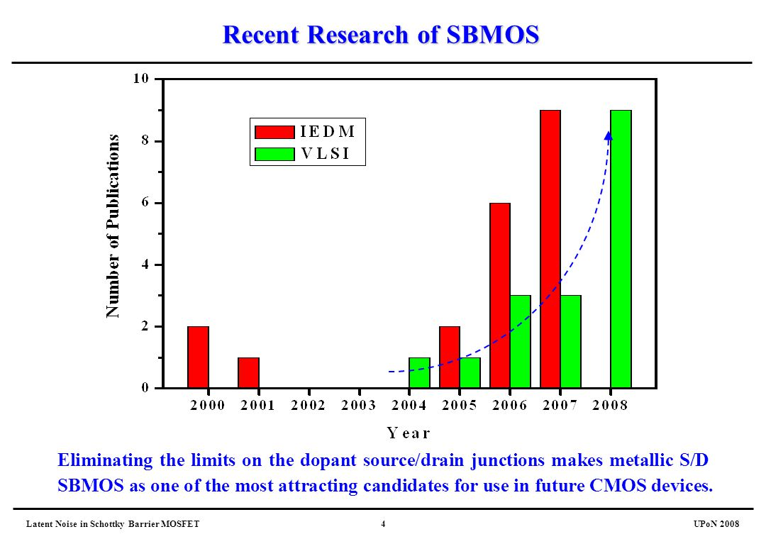 Recent Research of SBMOS