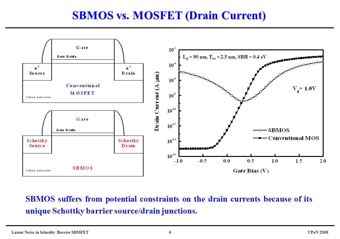 SBMOS vs. MOSFET (Drain Current)