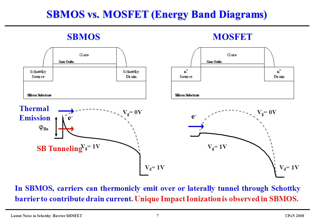 SBMOS vs. MOSFET (Energy Band Diagrams)