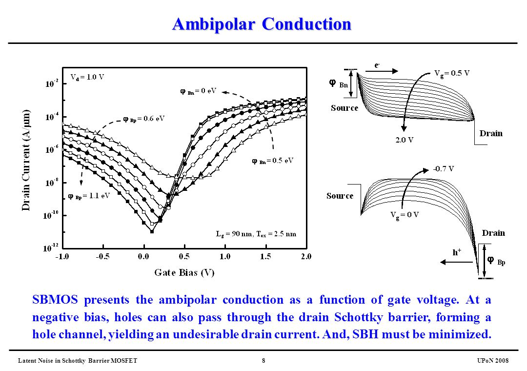 Ambipolar Conduction