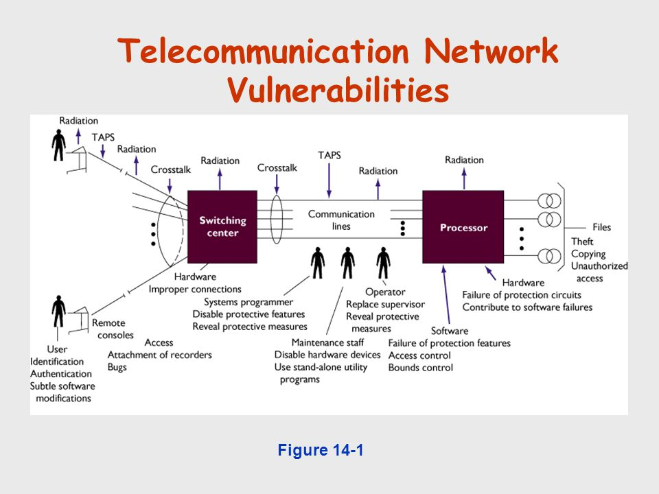 Telecommunication Network Vulnerabilities
