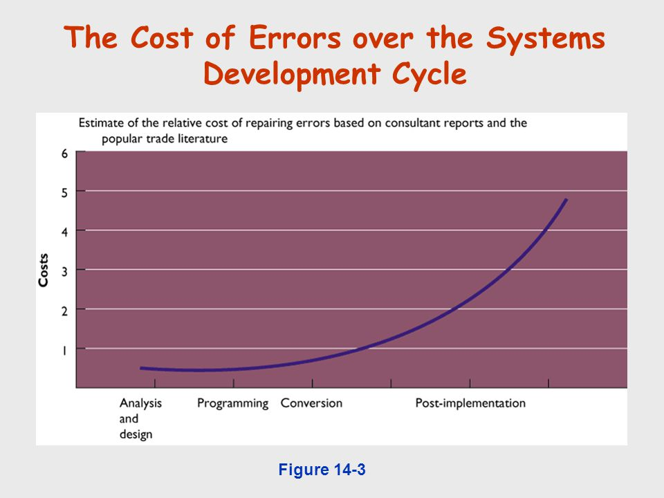 The Cost of Errors over the Systems Development Cycle