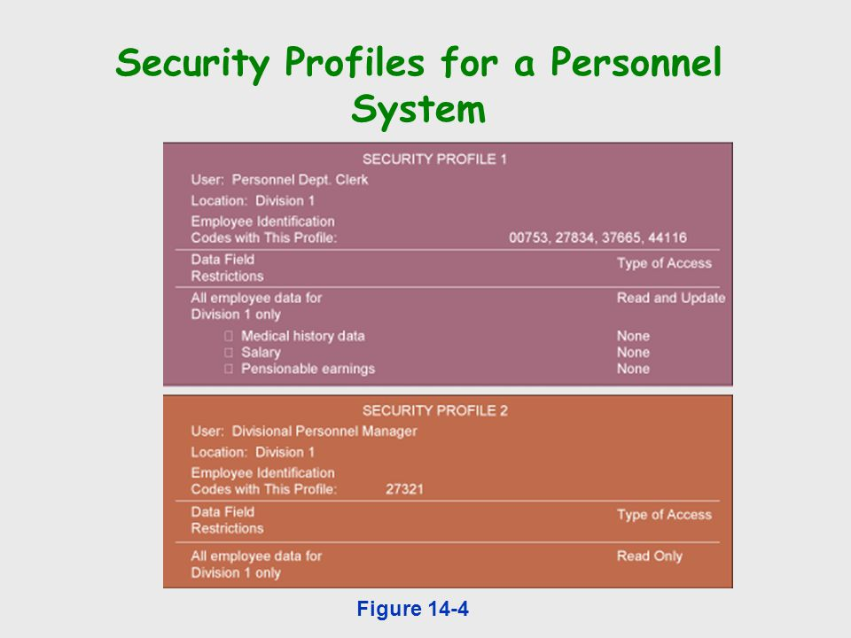Security Profiles for a Personnel System